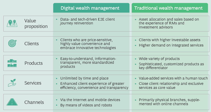 Traditional Wealth vs Digital Wealth